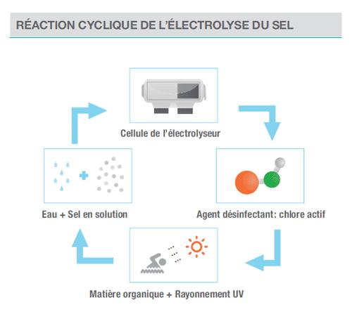 Fonctionnement electrolyseur